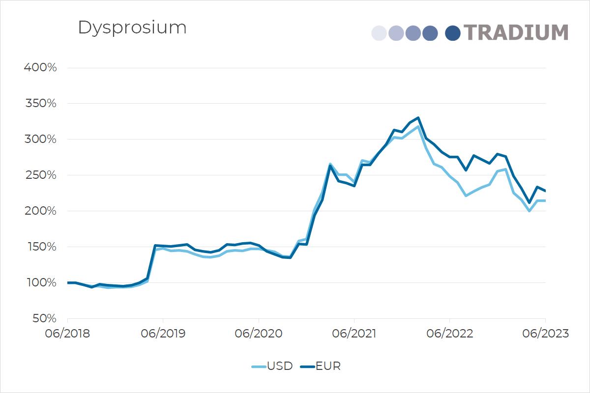 Preisentwicklung Dysprosium